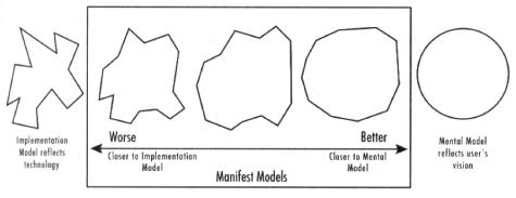 Implementation models vs mental models
