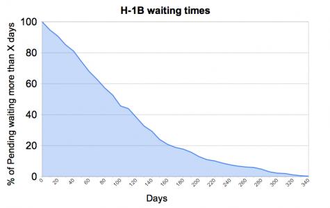 H-1B waiting times